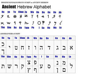 The Original Hebrew Tongue Spoken by Our Ancestors