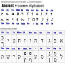 The Original Hebrew Tongue Spoken by Our Ancestors