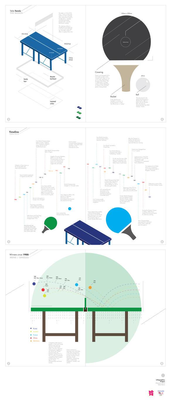Olympics Infographics 2 by shoelesspeacock