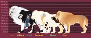 A to Z Tokotas Pack Height Chart by AmaranthineRain