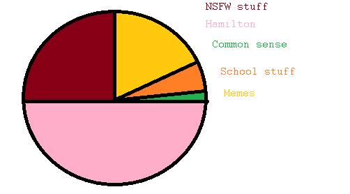 An updated Pi chart of my brain by FruityFox1