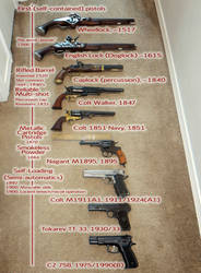 A Brief History Of Handguns