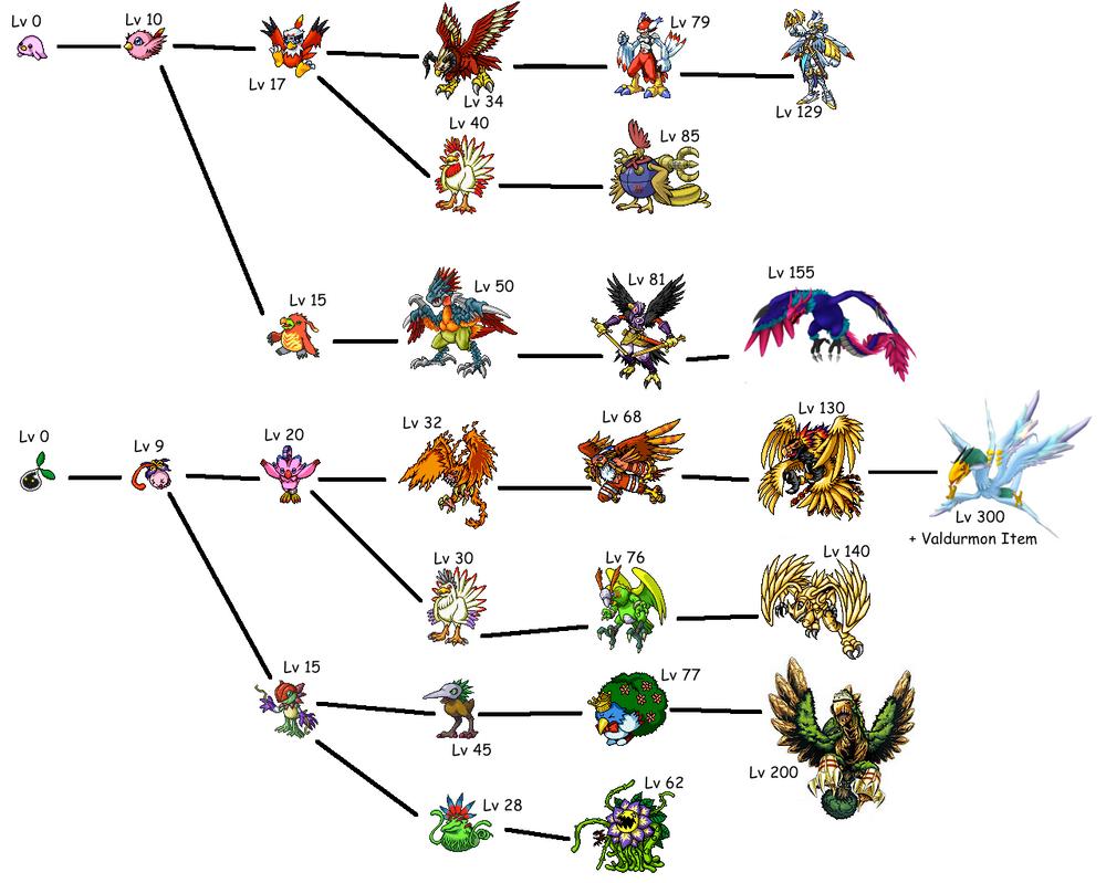 Digimon Aurity Fanmade Pururumon and Nyokimon Line by VinentVanRipperdactl
