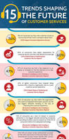 15 Trends Shaping the Future of Customer Service by thebestingographics