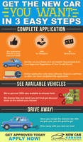 Instant Online Good and Bad Credit Car Loans by thebestingographics