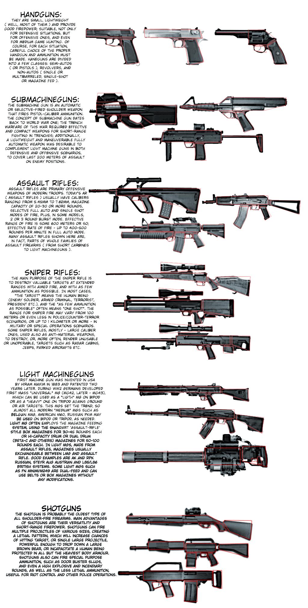 Weapons Tutorial by WangFury