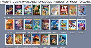 Favorite 25 Animated Disney Movies In Order