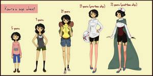 Kaura's age sheet