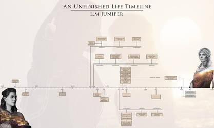 An Unfinished Life Timeline