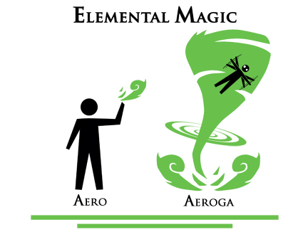 Elemental Magic - Aeroga by KirbywithaMasamune