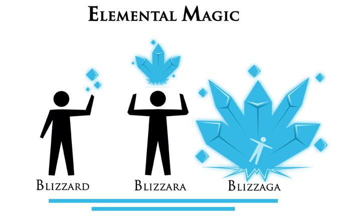 Elemental Magic - Blizzaga