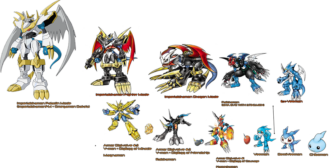 Lunamon Evolution Chart Evolutions of V-mon! [...