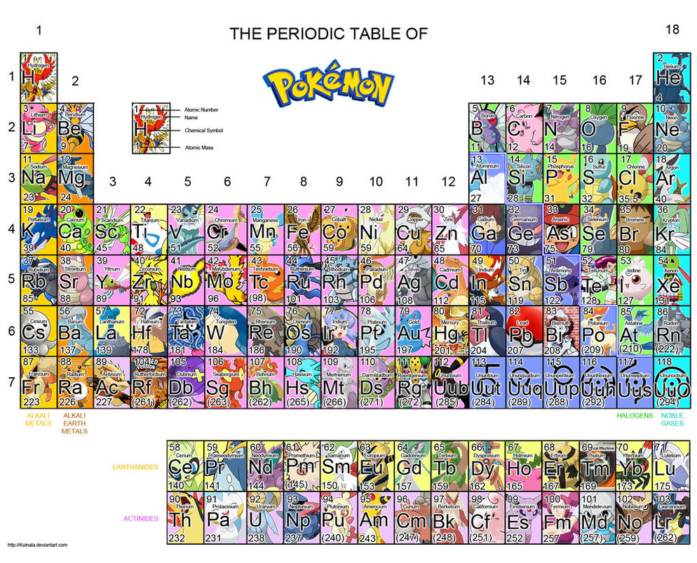 Periodic table of pokemon by xxtogepixx on deviantart periodic table of pokemon by xxtogepixx gamestrikefo Gallery