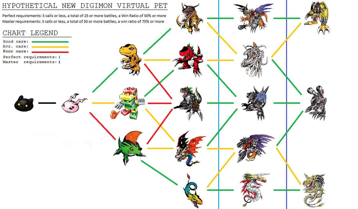 Visual List of Digimon - Wikimon - The #1 Digimon wiki
