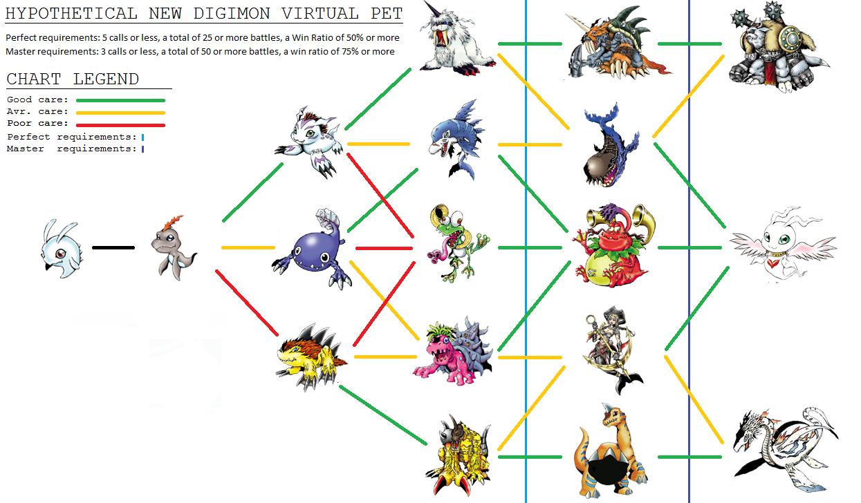 gatomon evolution chart - photo #44