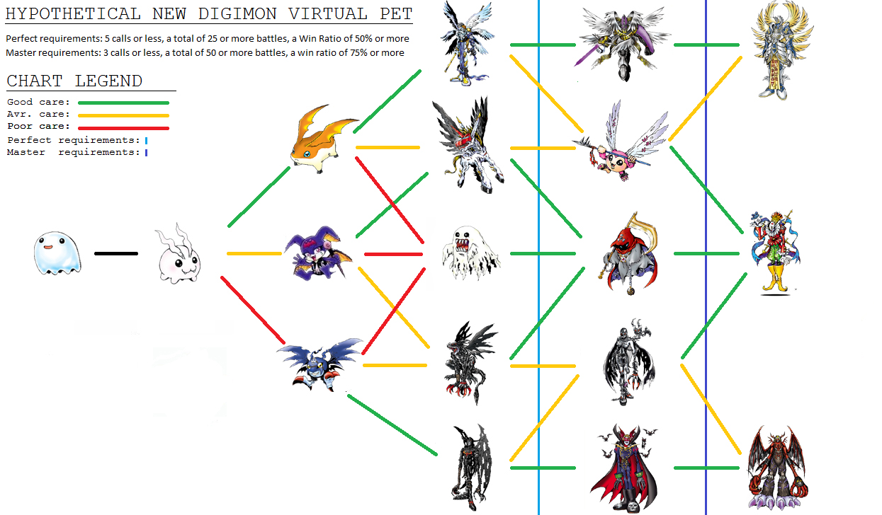 digimon 3 evo latino dating