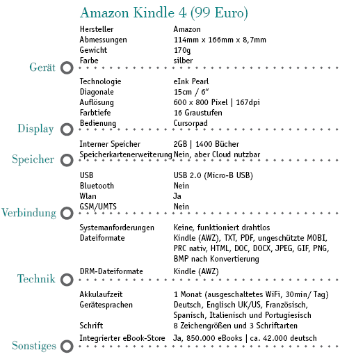 Datenblatt Amazon Kindle 4 | Cornelia Rothenaicher