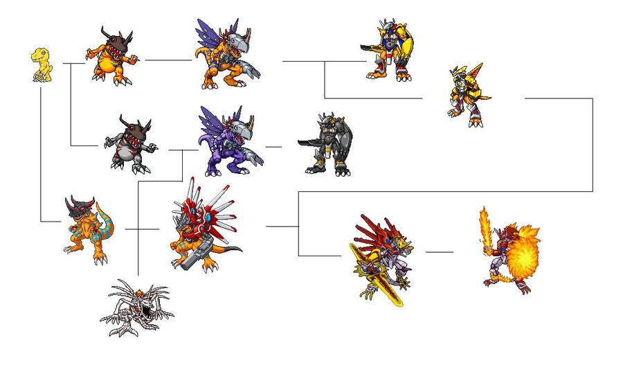 evolution chart Agumon...