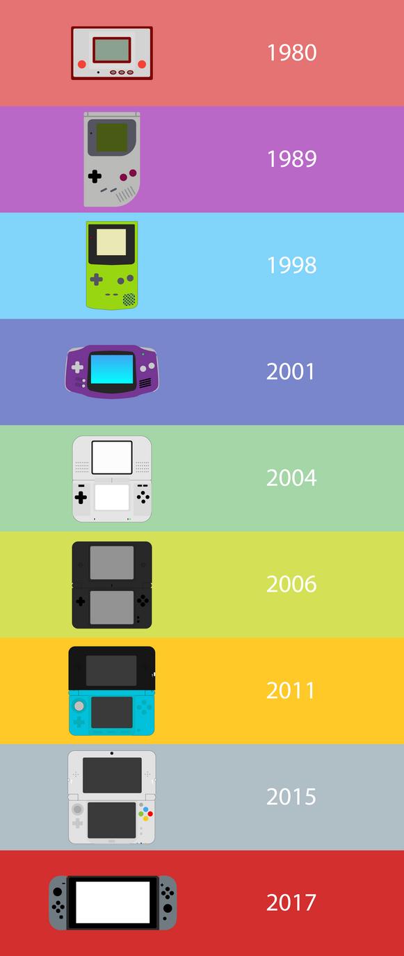 Nintendo Handheld Tribute. 1980-2017 by Koltrus on DeviantArt