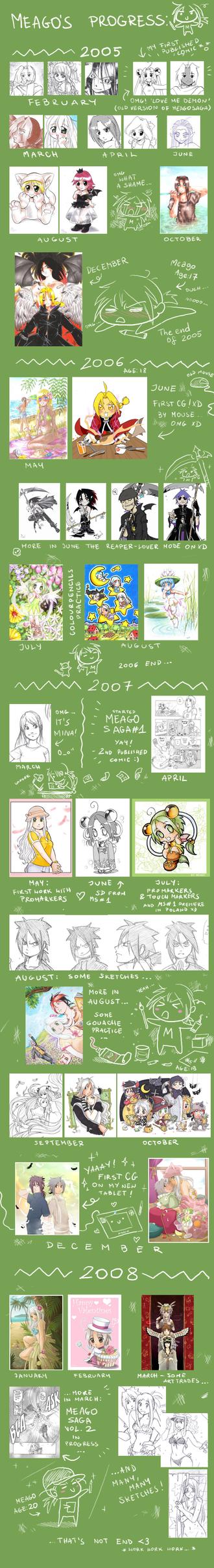 Meago's progress by meago