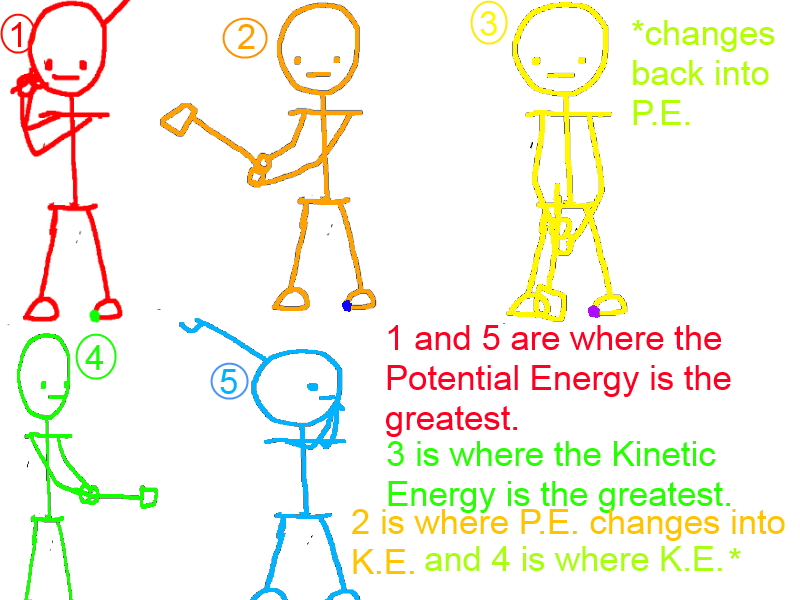 Kinetic Energy and Potential Energy Diagram by MysticalWhisper on ...