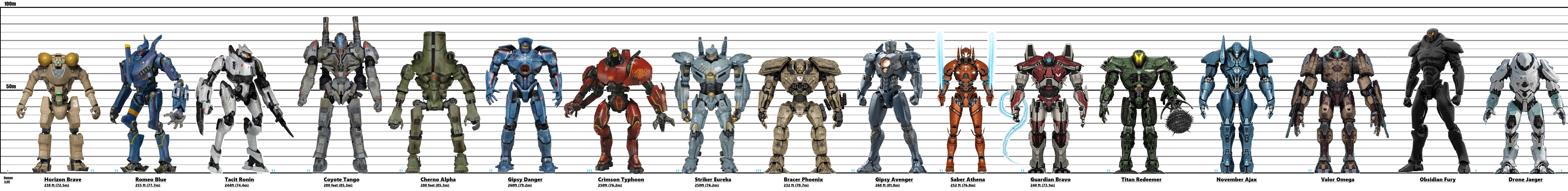 Ultimate Ppdc Jaeger Generation Scale By Kaijuattack877 On Deviantart