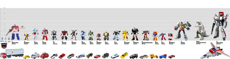 The Transformers Heroic Autobots Size Chart by KaijuATTACK877