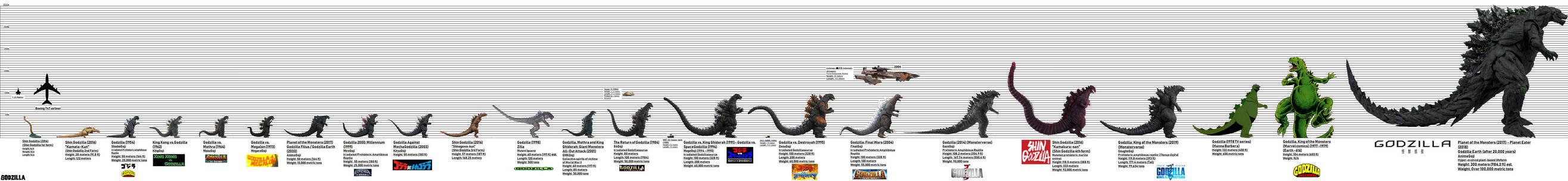 GODZILLA Evolutionary Size Chart