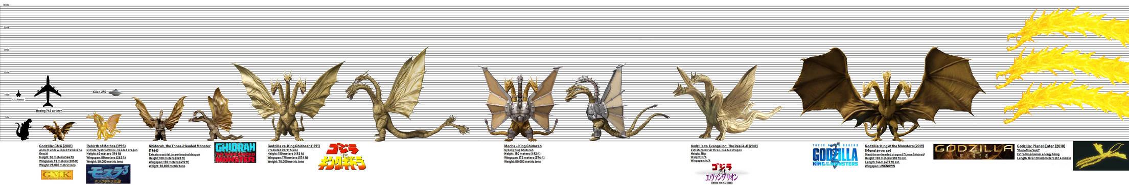 KING GHIDORAH Evolutionary Size Chart