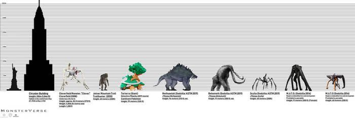 MONSTERVERSE KAIJU Size Chart
