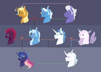 Trixie family tree by Vindhov