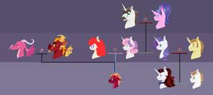 Belle family tree