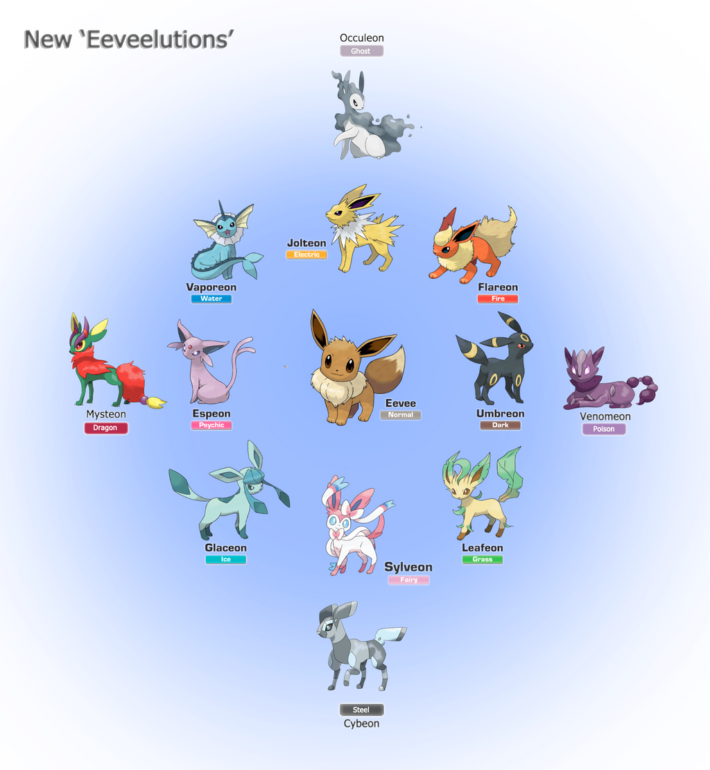 Eeveelutions by SteveO...