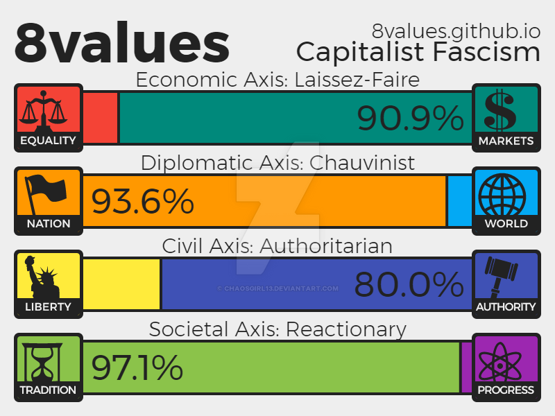 8 Values Test by chaosgirl13