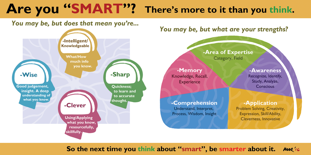Are you Smart? by gaudog