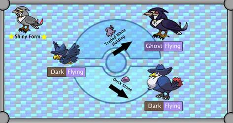 New Region Pokemon - Alt Murkrow Evolution Line by TheSciFiArtisan