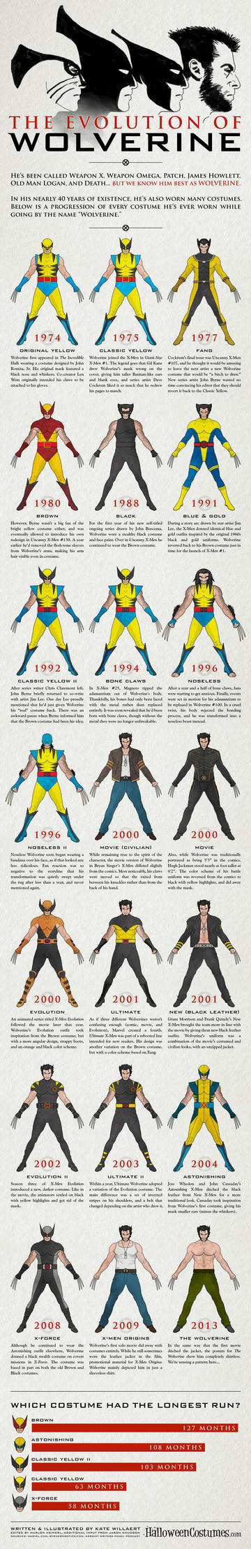 wolverine-infographic-FULL by xscapist