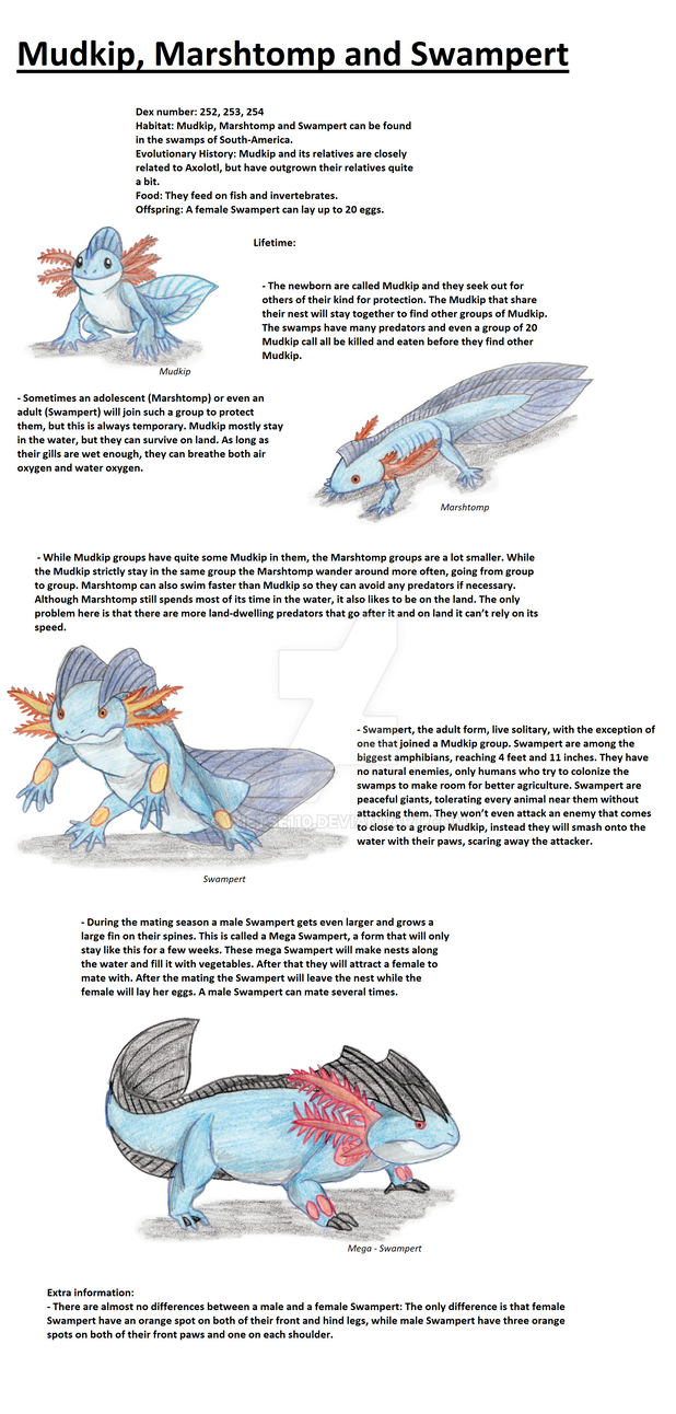 Realistic Pokedex. Entries 258, 259, 260 by wietse110