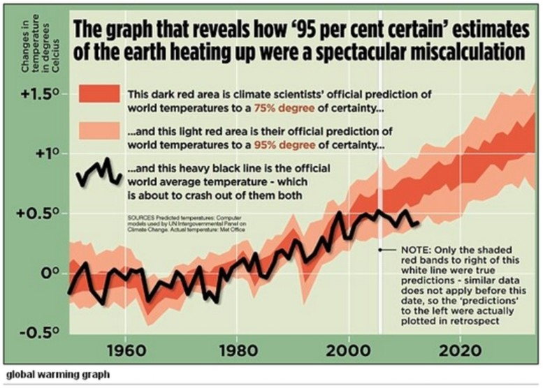 As the Theory FAILS, AGW Scientists Jump Ship by Kajm
