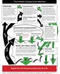 The Climate Works Propaganda Machine