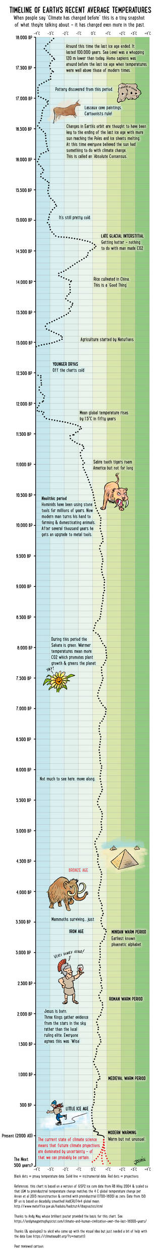 18,000 years of our changing climate