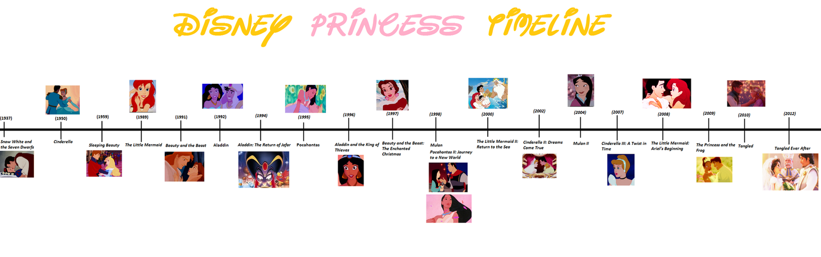 Pixar movie timeline