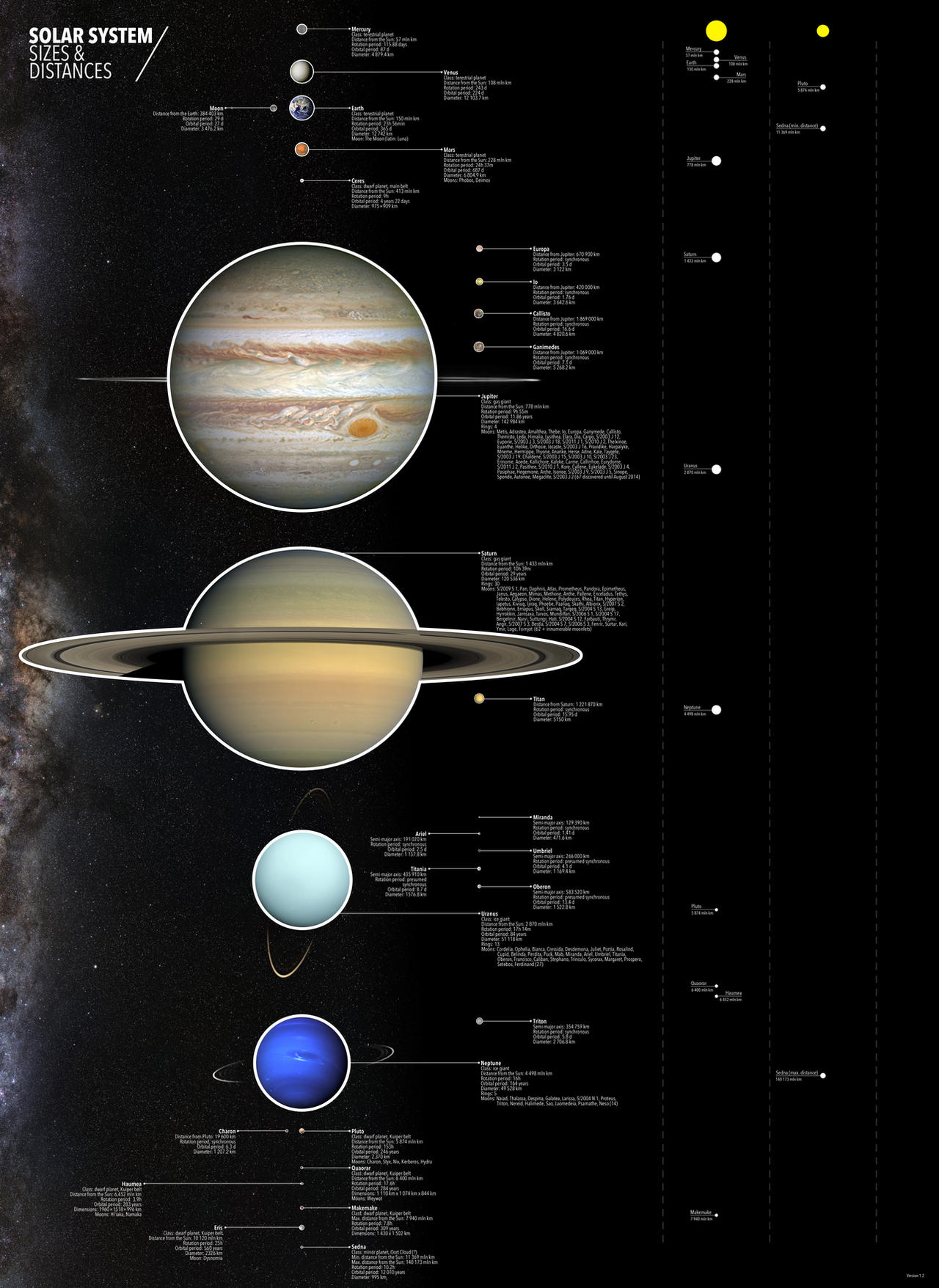 Solar System Scales And Distances By ManePL On DeviantArt - Solar system map with moons