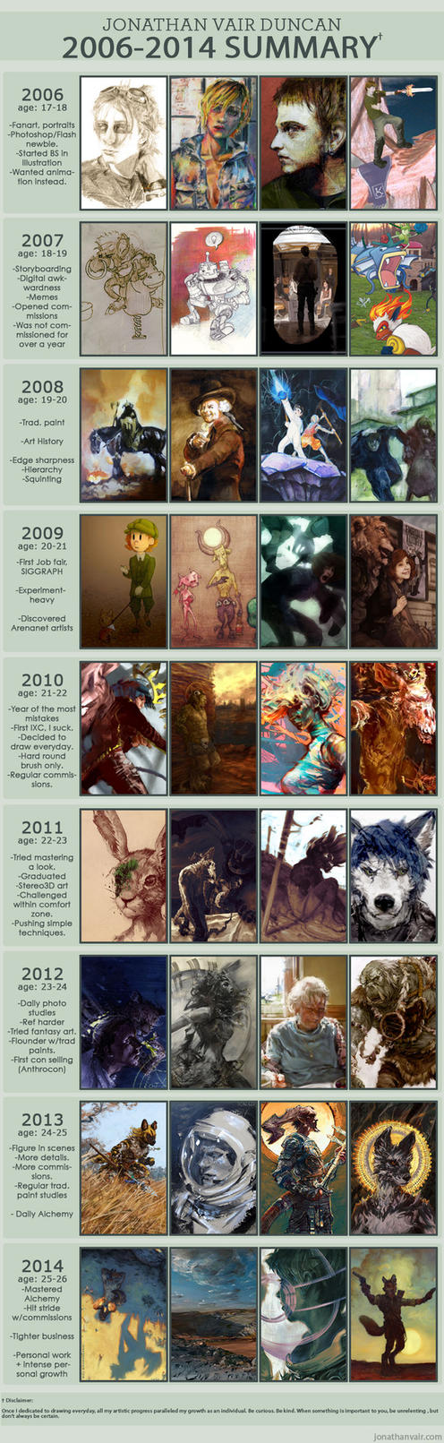 2006-2014 Summary of Art by wahay