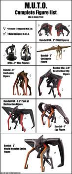 Complete M.U.T.O. Figure List by Mr-X-The-Kaiju-Freak