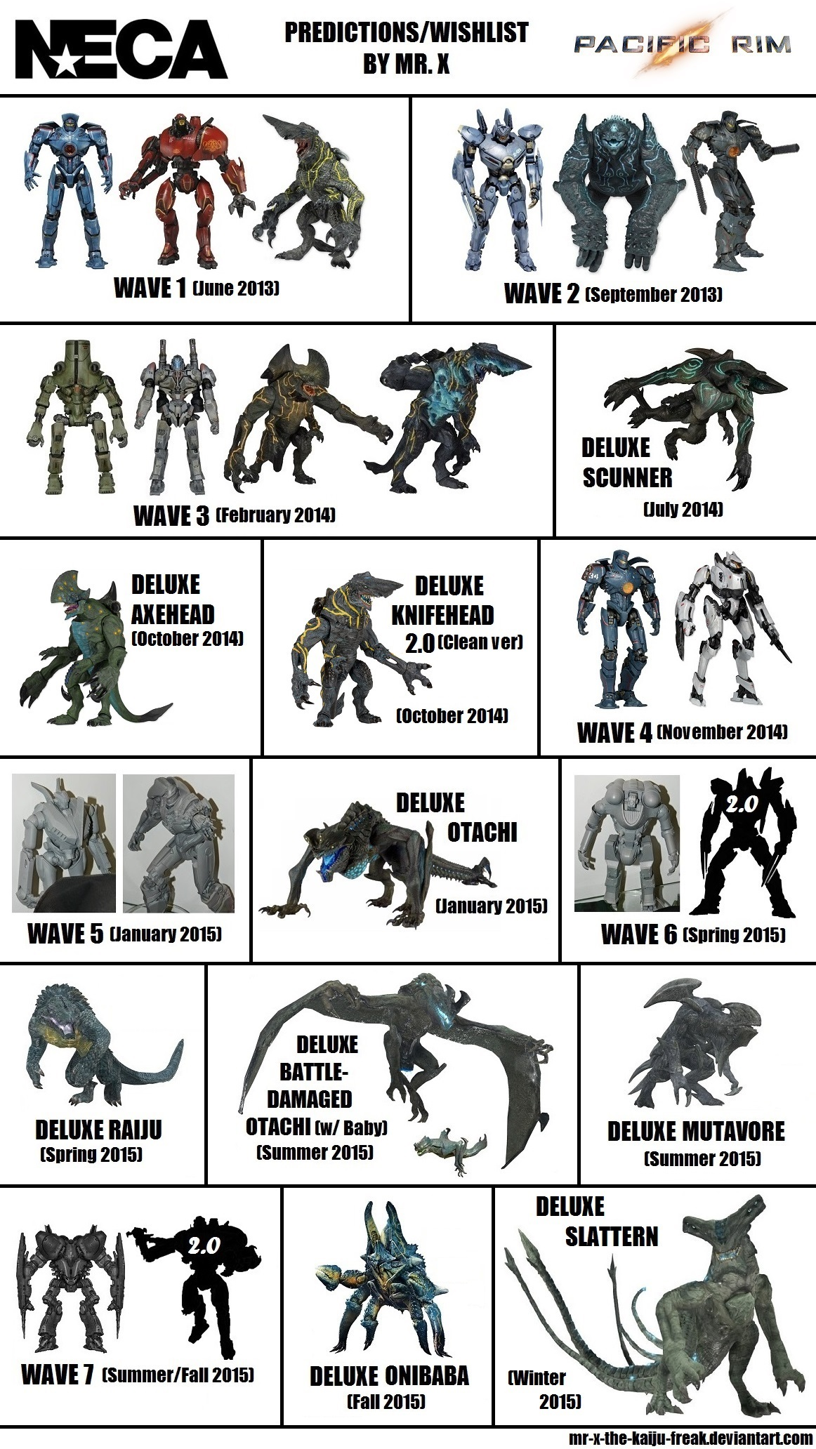 Neca Pacific Rim Predictions Wishlist 2 0 By Mr X The Kaiju Freak On Deviantart From the epic pacific rim movie! neca pacific rim predictions wishlist 2