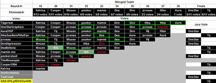 Season 1 Voting History II