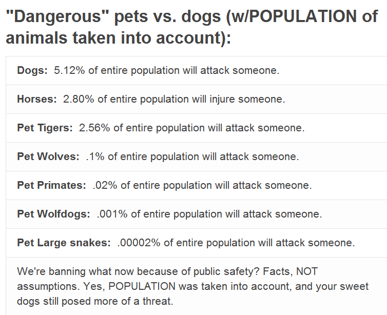 Exotic animals as pets statistics - photo#6