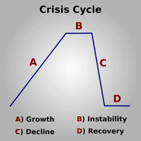 Crisis Cycle by ToryWright