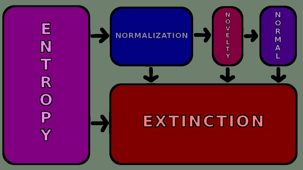Entropy, Extinction, Normalization and Novelty by ToryWright